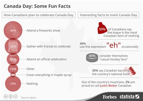 Chart: Canada Day: Some Fun Facts   Statista