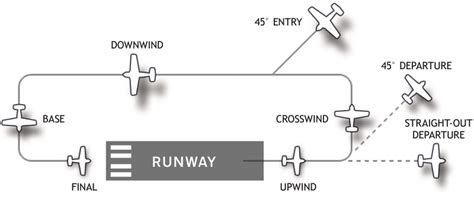 How to Fly a Traffic Pattern - PilotEdge Training