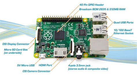 Getting Started With Raspberry Pi - Get Everything You'll