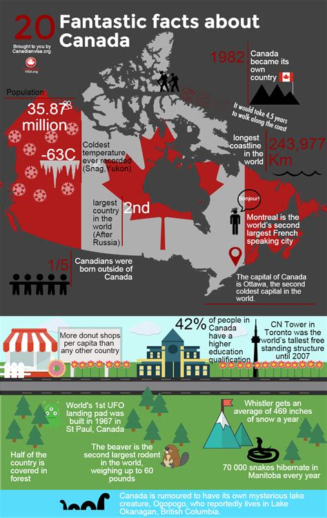 20 Fantastic Facts About Canada   CanadianVisa Blog