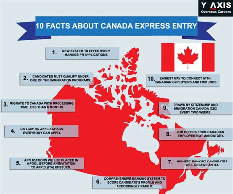 10 Facts About Canada Express Entry Visa   Y-Axis